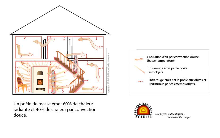 po le de masse et chaleur radiante debriel poele et. Black Bedroom Furniture Sets. Home Design Ideas